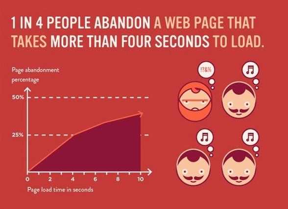 WEBSITE CHẠY CHẬM vì lí do gì?